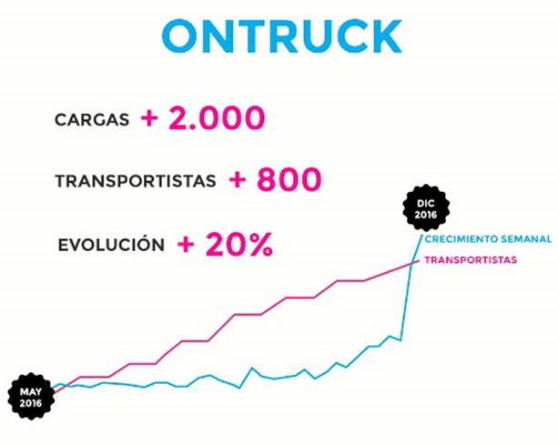 OnTruck cierra 2016 con más de 800 transportistas y más de 2.000 cargas