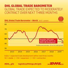El barómetro de DHL dice que el comercio mundial continúa a un ritmo moderado
