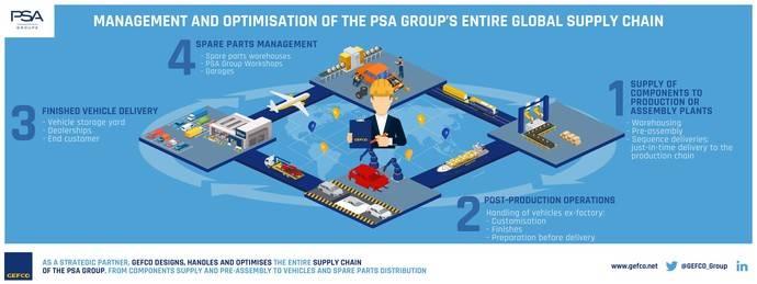 Infografía de cómo será la gestión de Gefco para PSA.