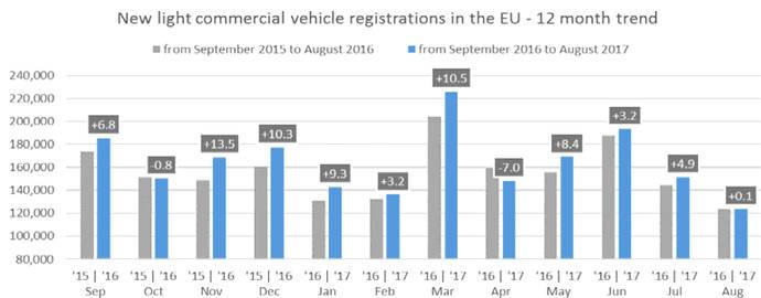 España crece un 11,6% más en matriculaciones de vehículos que la media de la UE en ocho meses