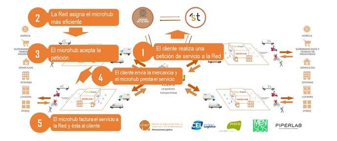 La revolución sostenible y eficiente para la Distribución Urbana de Mercancías