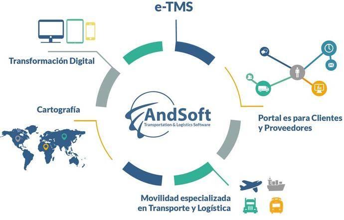 AndSoft estará en Logistics Distribution Madrid
