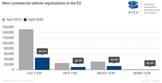 Disminuyen un 67% las matriculaciones de vehículos comerciales en Europa