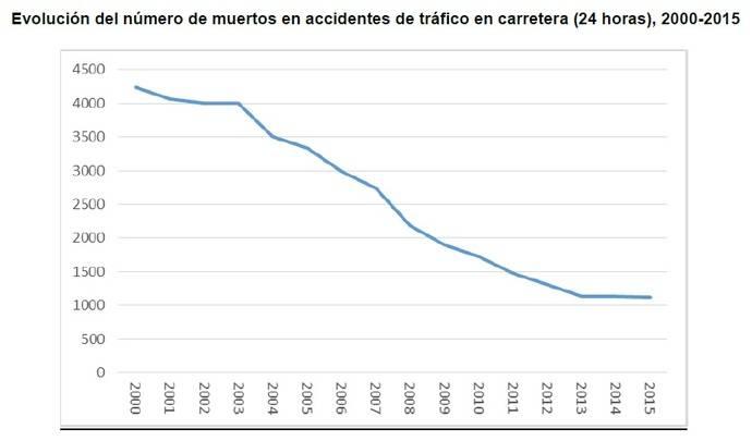 Análisis del estancamiento de la siniestralidad en las carreteras españolas durante 2015 (I)