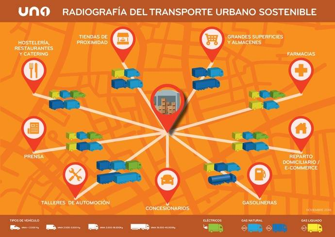 UNO presenta la Radiografía del reparto urbano sostenible