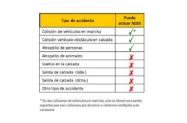 El AEB puede evitar 1 de cada 5 accidentes de tráfico