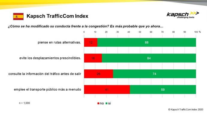 Los españoles priman su coche al transporte público