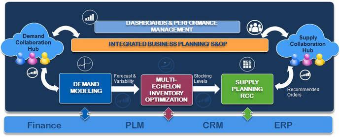 SO99 logra la certificación de integración con SAP ERP sobre SAP HANA