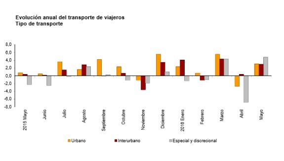 Tanto el transporte urbano como el interurbano suben un 3,0% en tasa anual