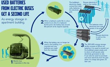 Baterías de autobuses eléctricos para almacenar energía solar