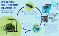 Proceso de almacenaje de energía a través de baterías.