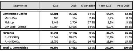 Los comerciales siguen creciendo en julio, pero menos