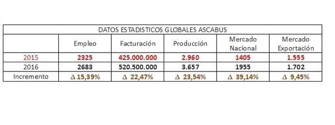 Ascabús publica los datos estadísticos del ejercicio 2016 de sus Fabricantes Asociados.