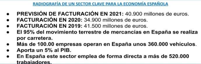 IRU y ASTIC analizan el comportamiento del Sector del transporte en España