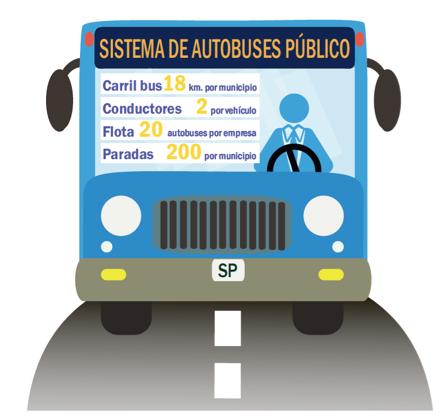 El coste medio por viajero para el transporte público es de 1,45 euros