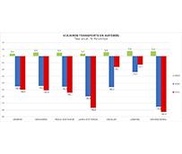 El autobús sigue sin recuperarse: -74,7% en larga distancia y -82,4% en discrecional