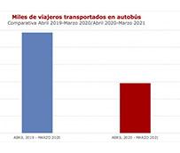 El transporte en autobús pierde 1.475 millones de viajeros en un año