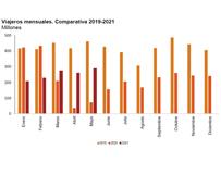 Más de 289,7 millones de pasajeros utilizaron el transporte público en mayo, frente a 72,8 millones de 2020