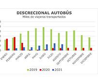 Los viajeros del discrecional siguen creciendo, pero lejos de las cifras de 2019
