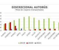 Caída de los viajeros de enero a abril, un 66% en discrecional y un 55% en larga distancia