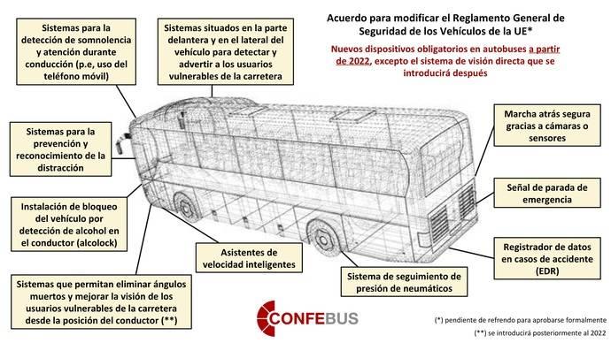 Vehículos más seguros en las carreteras de la Unión Europea para el año 2022