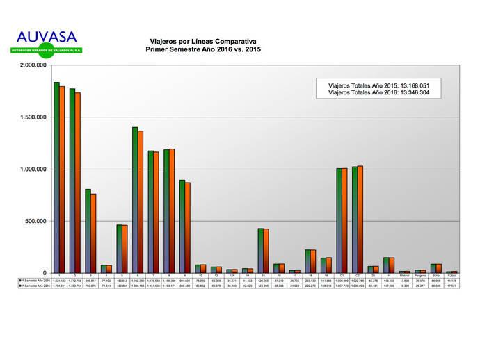 Crece un 1,35% el número de pasajeros transportados por Auvasa