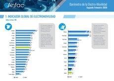 Índice global de electromovilidad de Anfac.