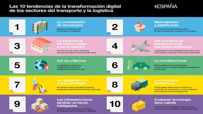La transformación digital en empresas de distribución está madura en un 60%