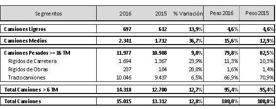 Los industriales se mantienen con un crecimiento del 12%