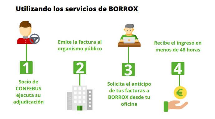 Confebus se alía con Borrox para anticipar facturas y descontar pagarés a asociados