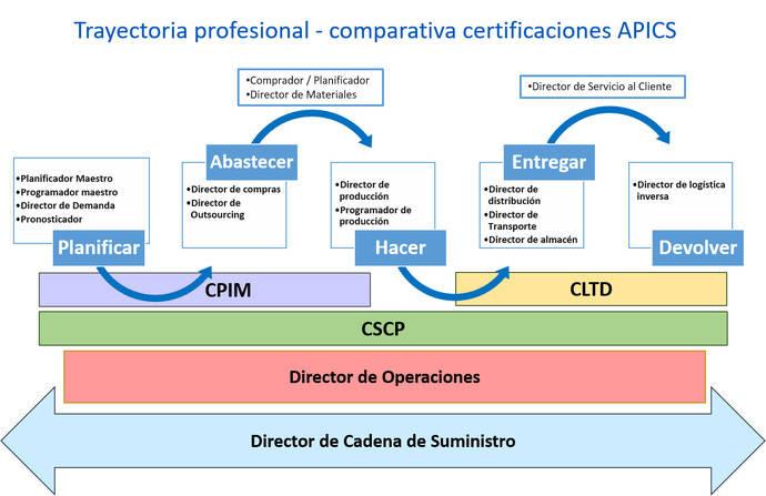 Certificación internacional en logística, clave para el profesional