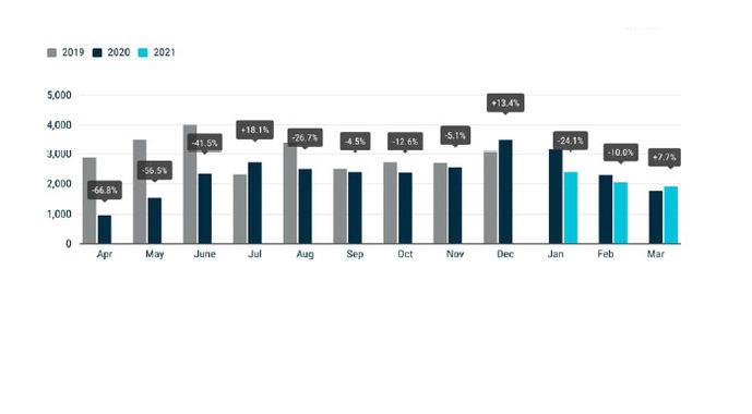La demanda europea de autobuses y autocares cae un 12,6% en marzo