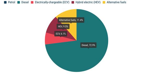 Aumentaron un 18,4% las matriculaciones de autobuses eléctricos en 2020, en la UE