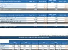 Las matriculaciones de comerciales ligeros bajan un 31,1% respecto a enero de 2020, hasta 9.544 unidades