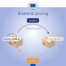 El freno de los precios transfronterizos de la paquetería en Europea (II)