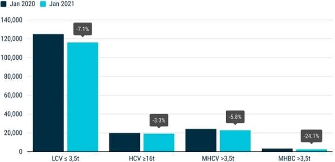 Matriculaciones de vehículos comerciales: -7,2% en enero