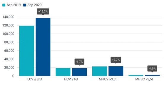 La demanda de vehículos comerciales mejora en septiembre en la Unión Europa