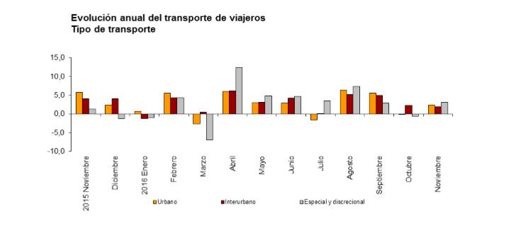 Los usuarios de transporte público crecen un 2,3% en noviembre respecto al del año 2015