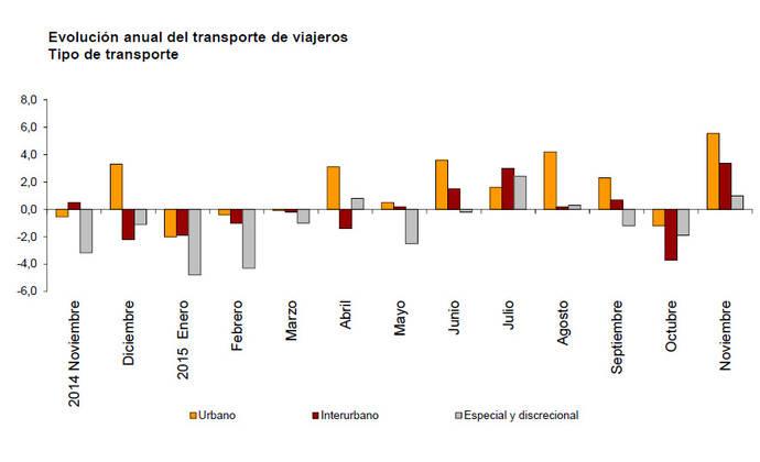 Los viajeros crecieron un 4,4% en noviembre respecto a 2014