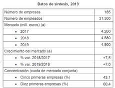 Los operadores rozaron los 5.000 millones de facturación en 2019