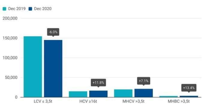 Matriculaciones de vehículos comerciales: -18,9% en 2020; -4,2% en diciembre