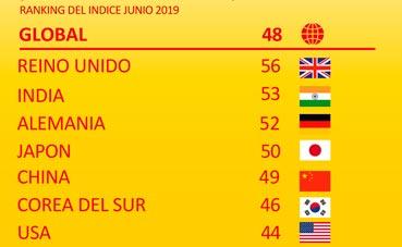 El Barómetro del Comercio Mundial de DHL refleja el deterioro