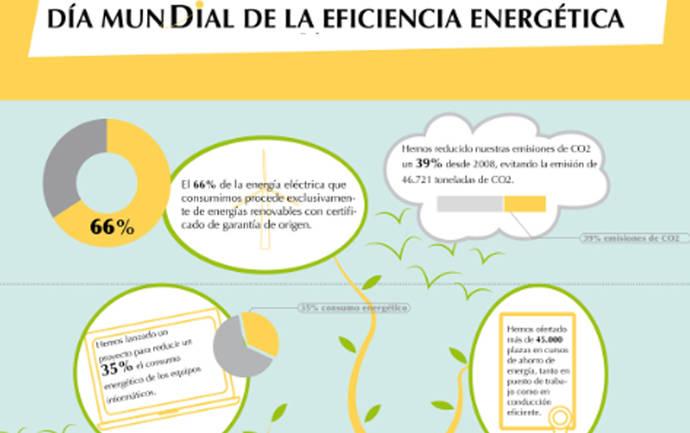 Correos progresa en su compromiso con la reducción del consumo energético