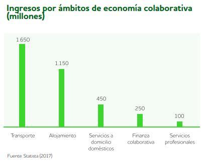 El Sector del Transporte lidera los ingresos por plataformas de economía colaborativa