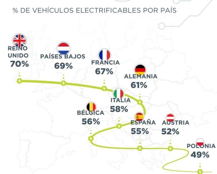 El 61% de los comerciales en Europa, ¿eléctricos?