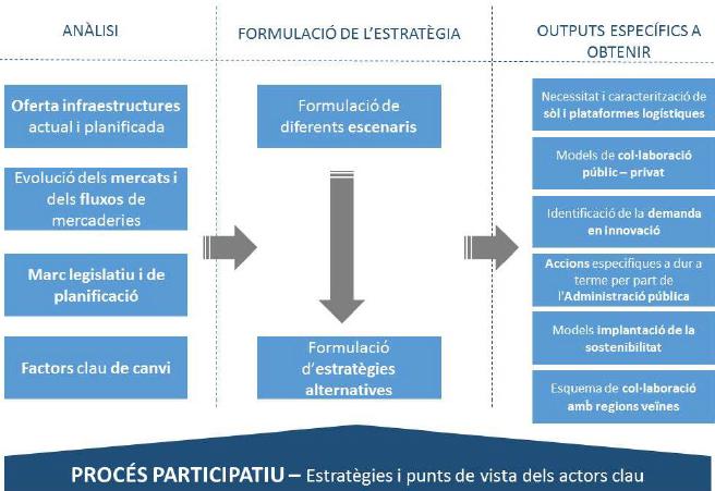 Cataluña inicia 'La estrategia logística, internacionalización de la economía'