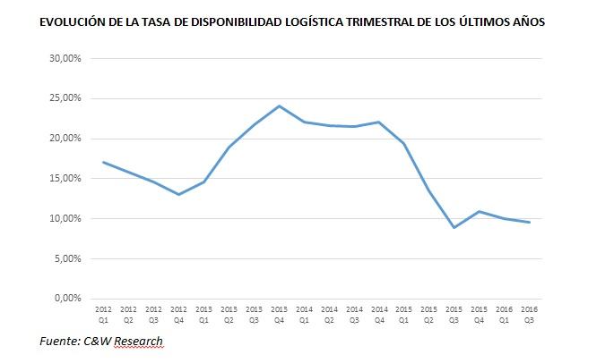 La demanda de espacio logístico se mantiene robusta en Barcelona