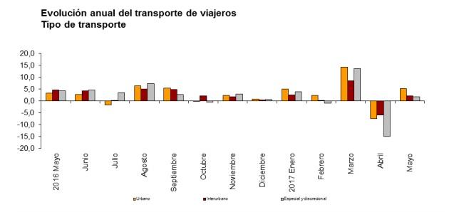 El número de usuarios del transporte público aumenta un 3,9% en mayo