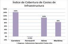 El transporte por carretera se posiciona como el medio de transporte más rentable en España