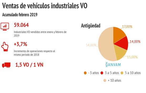 La venta de VO industriales experimenta un crecimiento del 3,7% en 2019